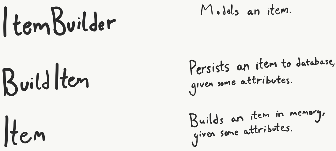 Left: ItemBuilder; BuildItem; Item. Right: Models an item; Persists an item to database, given some attributes; Builds an item in memory, given some attributes.